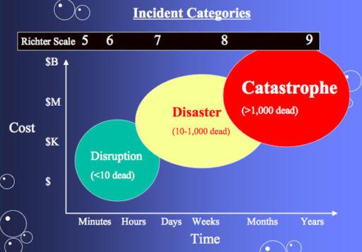 Graf zemetrasenie